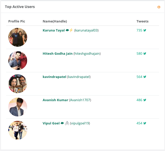 #TDXIndia19 Social Analytics - Top Active Users