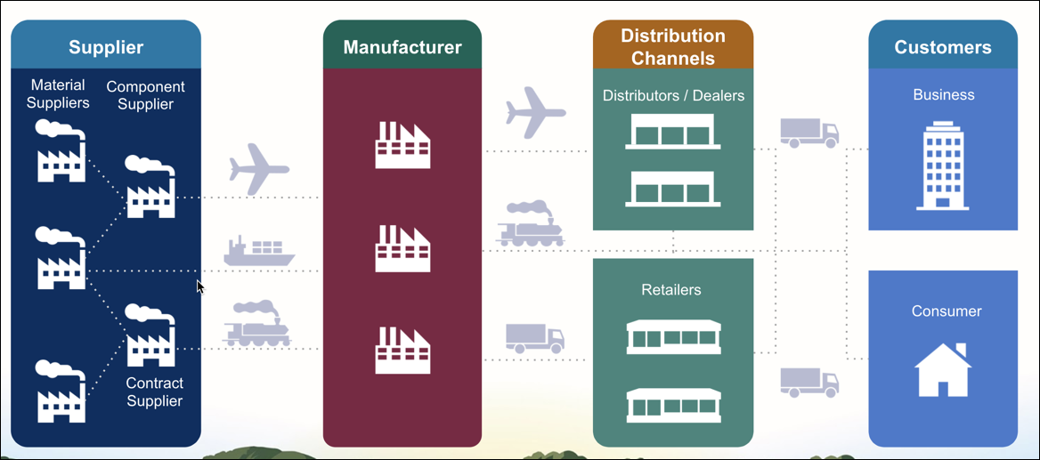 Supplier | Manufacturer | Distribution Channels | Customers