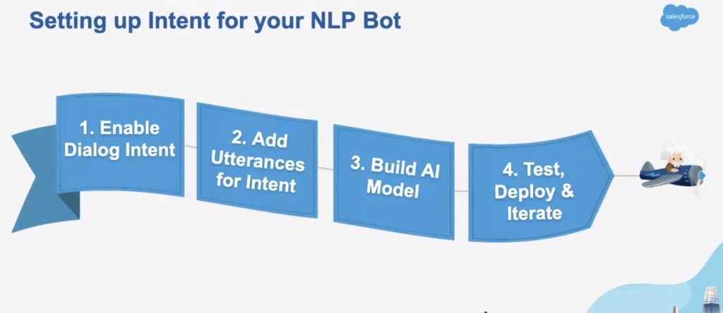 Setting up Intent for your NLP Bot